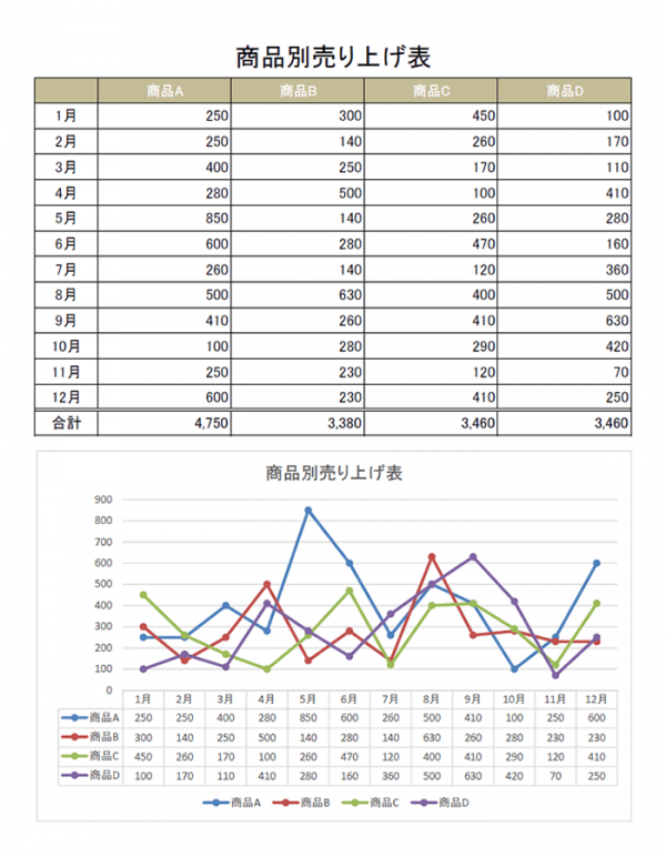 折れ線グラフの月別集計表のテンプレート書式・Excel