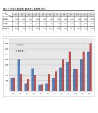 昨年対比表グラフのテンプレート書式・Excel